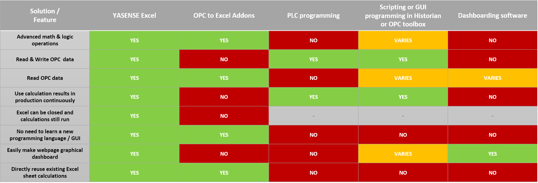 YASENSE Excel vs other OPC data operations solutions